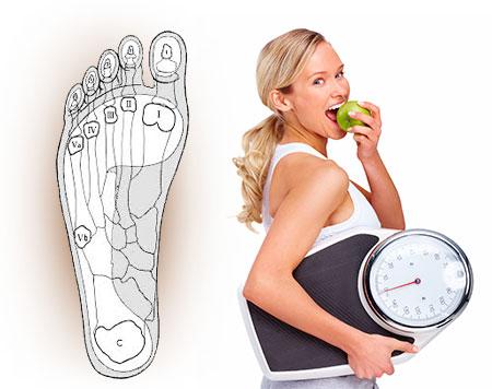 Как похудеть, надёжно и навсегда
