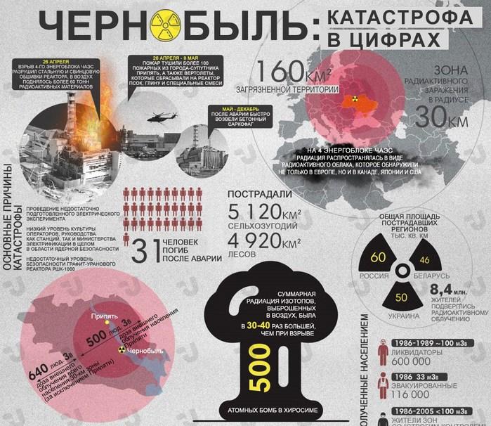 tragedia-chernobyl-infografika-2 (700x606, 163Kb)