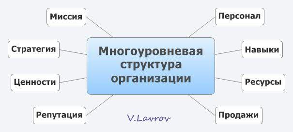 5954460_Mnogoyrovnevaya_stryktyra_organizacii (605x272, 19Kb)