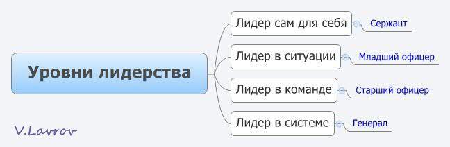 5954460_Yrovni_liderstva (648x212, 17Kb)