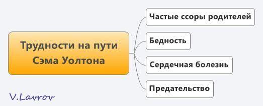 5954460_Trydnosti_na_pyti_Sema_Yoltona (523x212, 14Kb)