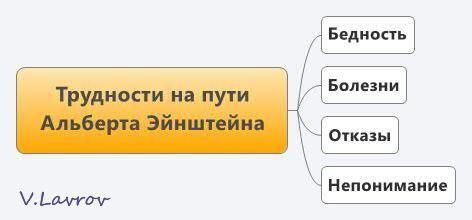 5954460_Trydnosti_na_pyti_Alberta_Einshteina (472x220, 12Kb)