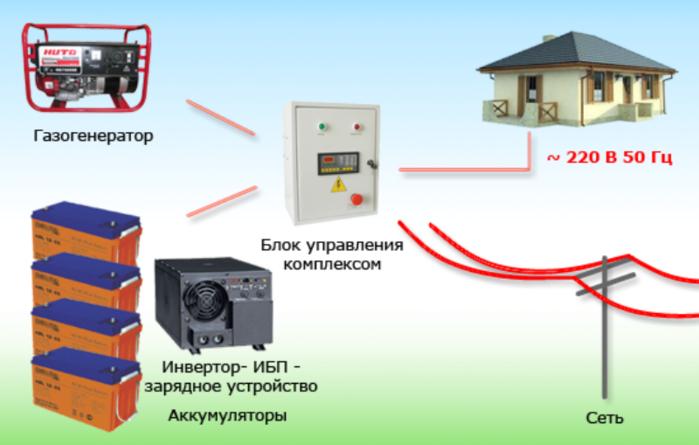 """alt=""""Как организовать систему бесперебойного электропитания для дома, для квартиры?""""/2835299_Invertornaya_sistema_bespereboinogo_pitaniya_dlya_doma (700x445, 229Kb)"""