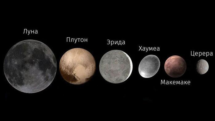 Как была открыта планета Плутон?