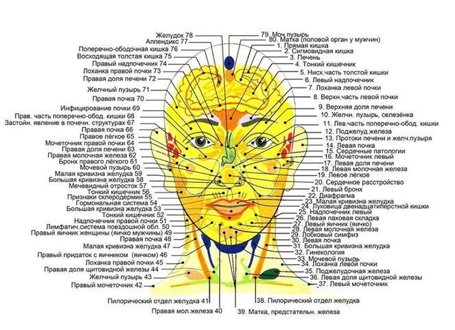 62 болезни на вашем лице