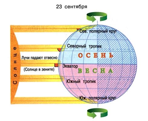 вращение Земли/3925311_osennee_ravnodenstie_2 (490x400, 118Kb)