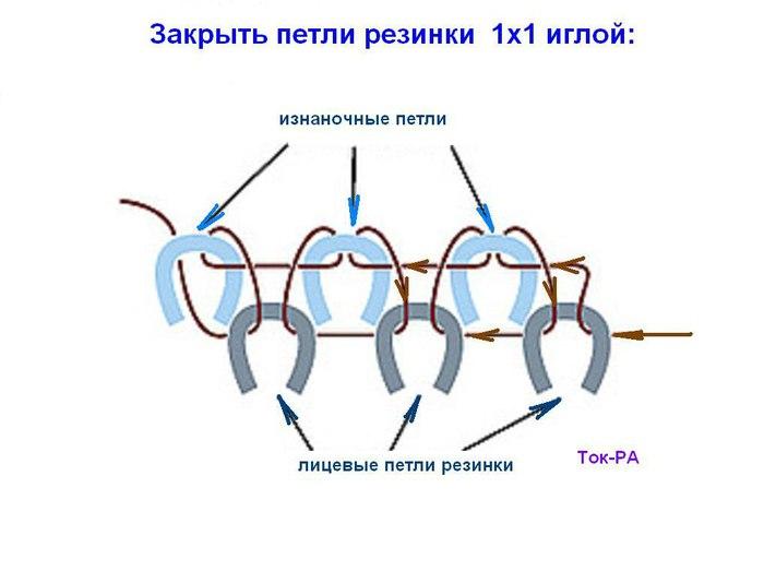 Закрытие петель резинки 1х1 при круговом вязании 2