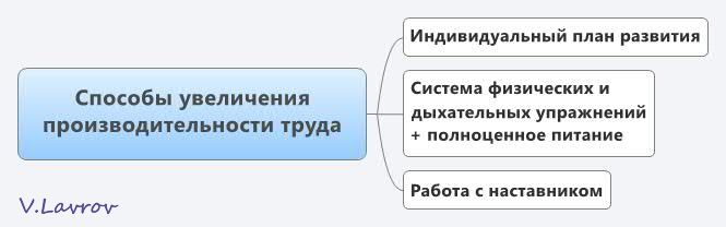5954460_Sposobi_yvelicheniya_proizvoditelnosti_tryda (665x208, 19Kb)
