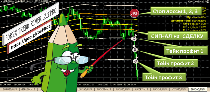 Forex Trend River 2.1  советник (700x307, 241Kb)