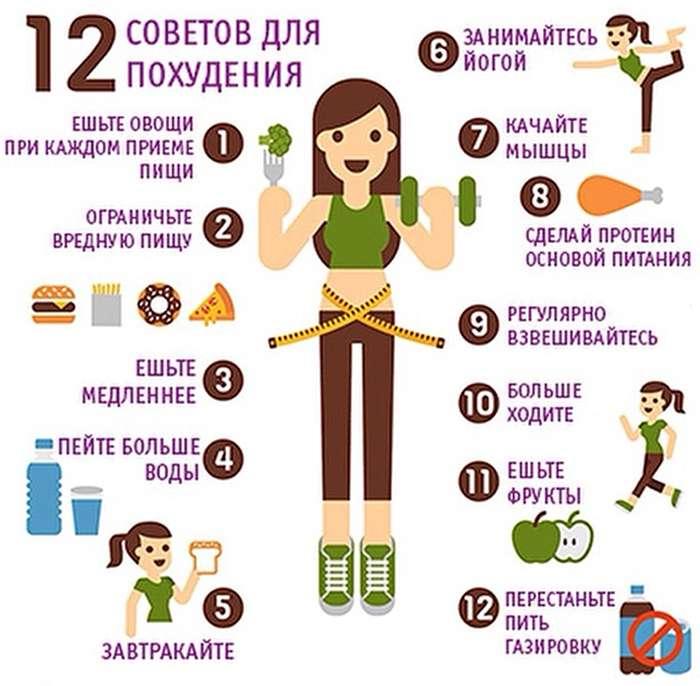 Список как правильно похудеть