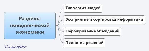 5954460_Razdeli_povedencheskoi_ekonomiki (611x212, 17Kb)