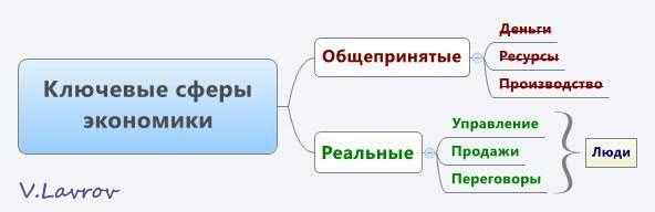 5954460_Kluchevie_sferi_ekonomiki (592x192, 14Kb)