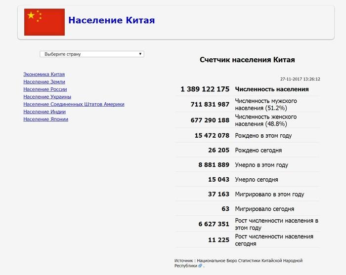 население китая/1511782840_skol_ko_kitaycev_zhivet_v_kitae (700x557, 64Kb)