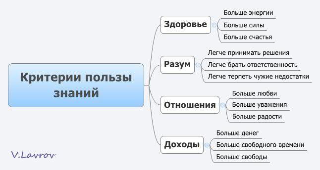 5954460_Kriterii_polzi_znanii (646x344, 26Kb)