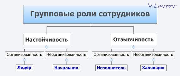 5954460_Gryppovie_roli_sotrydnikov (576x245, 21Kb)