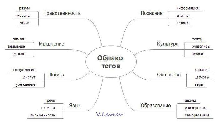 5954460_Oblako_tegov (700x396, 28Kb)