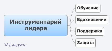 5954460_Instrymentarii_lidera (466x212, 12Kb)