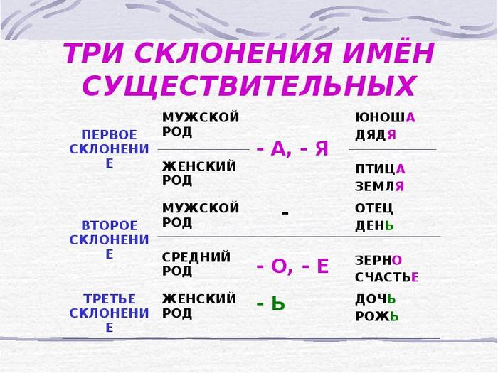 русский язык 11 (700x525, 320Kb)