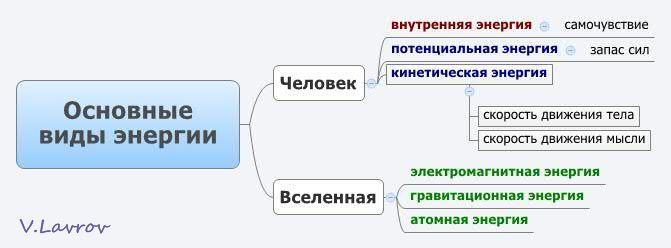 5954460_Osnovnie_vidi_energii (671x248, 22Kb)