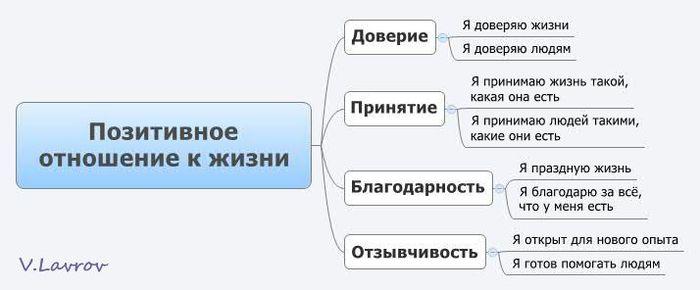 5954460_Pozitivnoe_otnoshenie_k_jizni (700x290, 29Kb)