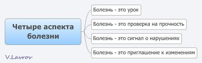 5954460_Chetire_aspekta_bolezni (671x212, 19Kb)