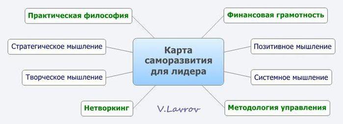 5954460_Karta_samorazvitiya_dlya_lidera (700x253, 26Kb)
