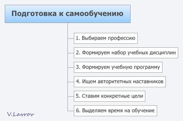 5954460_Podgotovka_k_samoobycheniu (607x401, 26Kb)