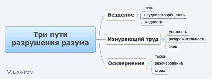 5954460_Tri_pyti_razrysheniya_razyma (700x262, 20Kb)