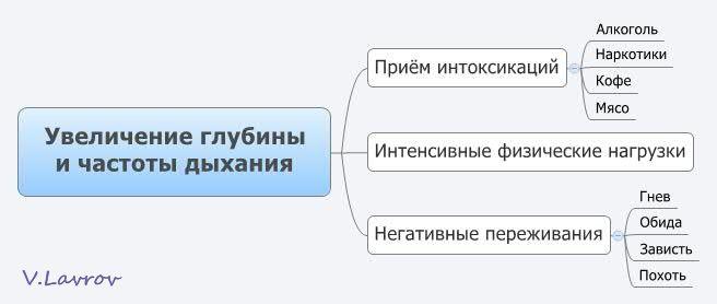 5954460_Yvelichenie_glybini_i_chastoti_dihaniya_3_ (656x278, 19Kb)