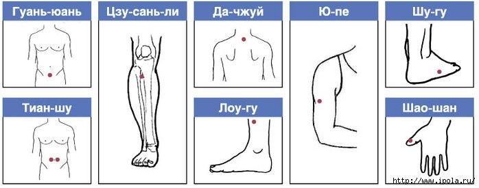 """alt=""""Как похудеть одним нажатием пальца?""""/2835299_TOChKI_DLYa_POHYDENIYa (700x275, 87Kb)"""