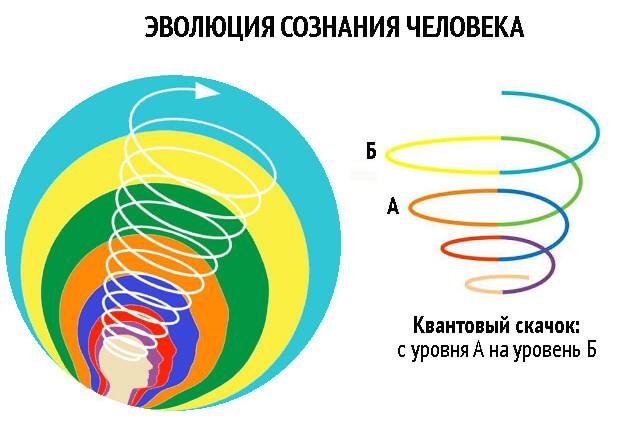 evoljucija-soznanija-cheloveka (640x434, 66Kb)