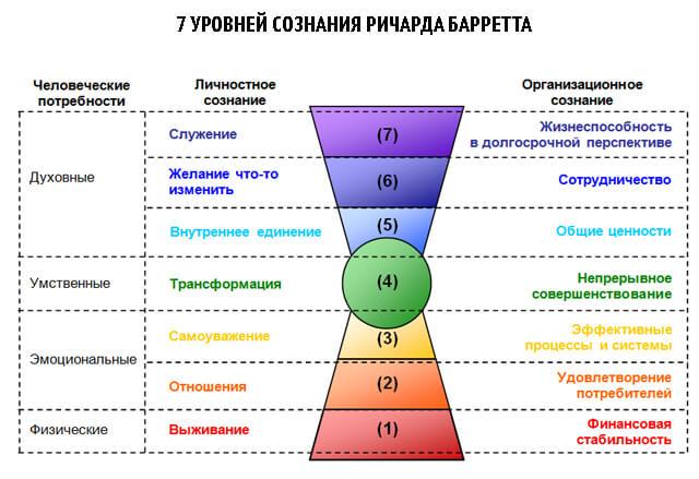 7-urovnej-soznaija-barret (640x439, 51Kb)