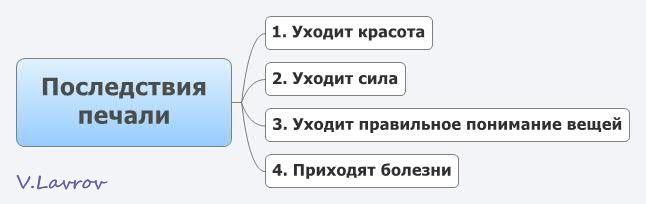 5954460_Posledstviya_pechali (646x204, 15Kb)