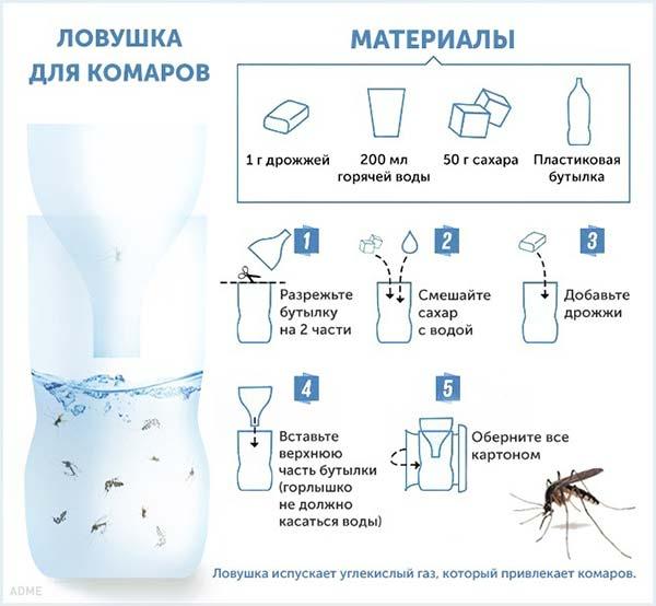 3925311_Samodelnaya_lovyshka_dlya_komarov (600x554, 38Kb)