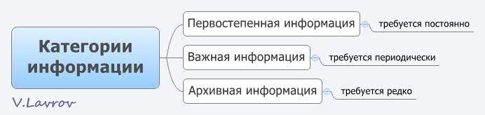 5954460_Kategorii_informacii (692x164, 17Kb)