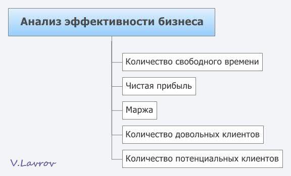 5954460_Analiz_effektivnosti_biznesa (576x349, 20Kb)