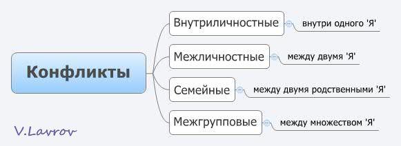 5954460_Konflikti (581x212, 17Kb)