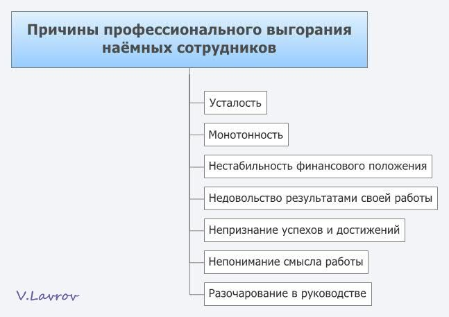 5954460_Prichini_professionalnogo_vigoraniya_nayomnih_sotrydnikov (647x457, 30Kb)