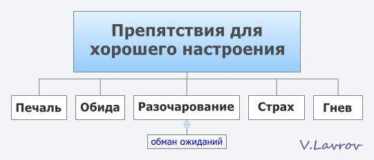 5954460_Prepyatstviya_dlya_horoshego_nastroeniya (541x232, 15Kb)