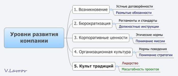 5954460_Yrovni_razvitiya_kompanii (700x299, 32Kb)