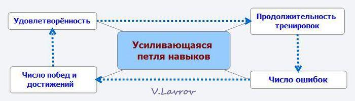 5954460_Ysilivaushayasya_petlya_navikov (700x200, 22Kb)
