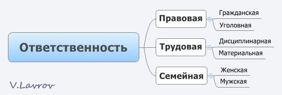 5954460_Otvetstvennost (567x191, 13Kb)