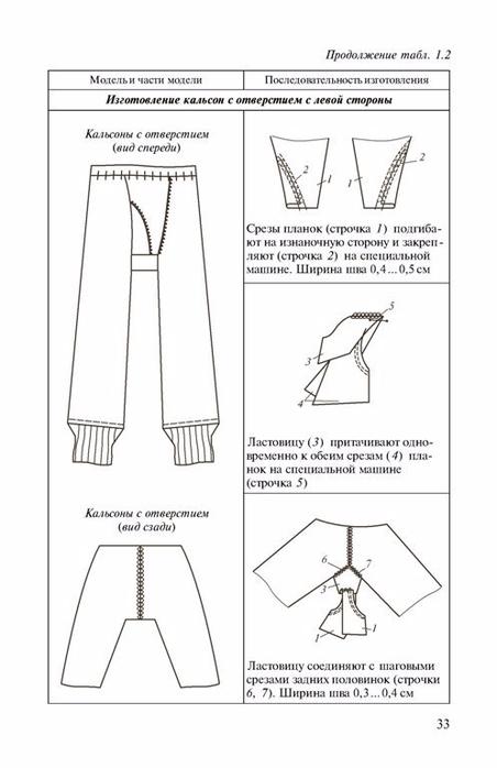 Курс шитья трикотажа