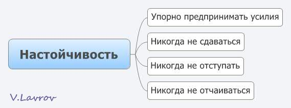 5954460_Nastoichivost (569x212, 14Kb)