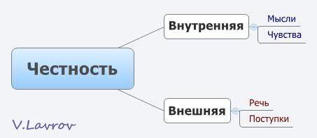 5954460_Chestnost (453x197, 8Kb)