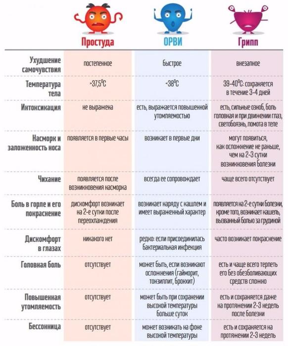 grip-prostuda-orvi (582x700, 309Kb)