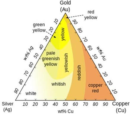 Разбираемся в золоте и золотых украшениях   6 нюансов
