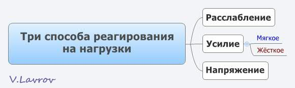 5954460_Tri_sposoba_reagirovaniya_na_nagryzki (580x173, 12Kb)