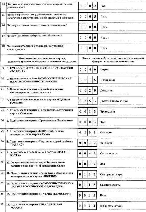 Стр 2 Протокол № 2 выборов в Госдуму Александр Божьев (483x700, 80Kb)
