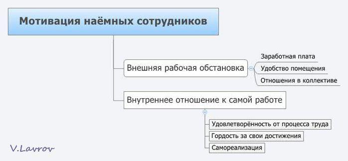 5954460_Motivaciya_nayomnih_sotrydnikov (700x323, 26Kb)